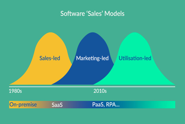 software sales models