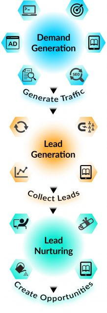 B2B Lead Generation Services